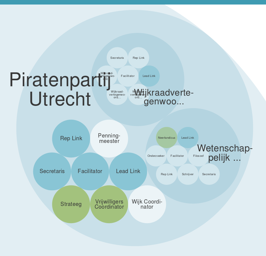 Holarchie Piratenpartij Utrecht