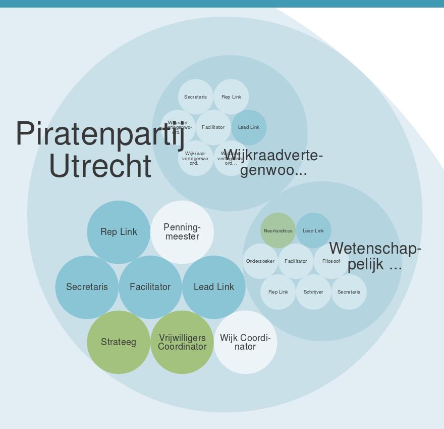 Holarchie Piratenpartij Utrecht